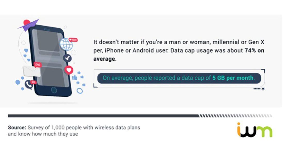 Data Plans Average Usage