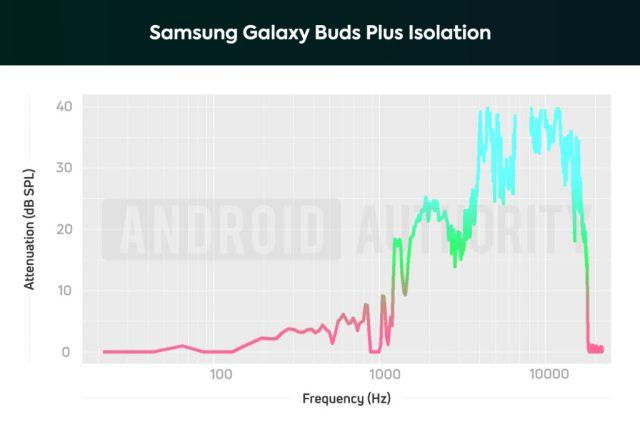 Samsung Galaxy Buds Plus AA isolation chart