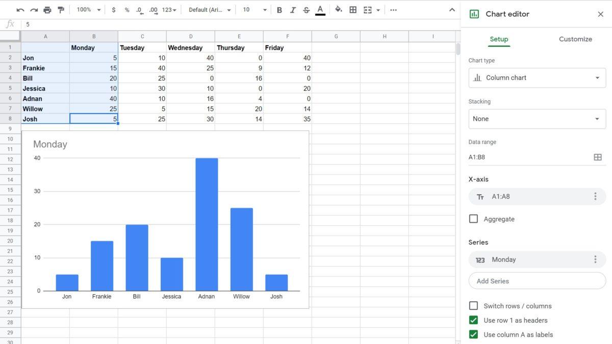 Графики Google Sheets