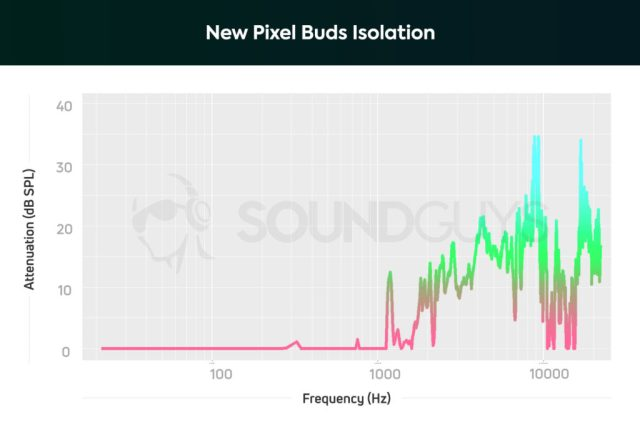New Pixel Buds Isolation