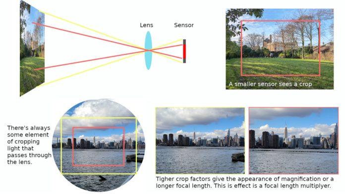 Camera crop factor explained