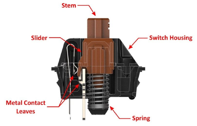 Mechanical switch components with labels