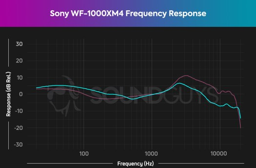 sony wf 1000xm4 frequency response chart