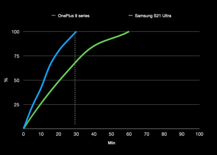 OnePlus 9 Pro vs Galaxy S21 Ultra charging speeds