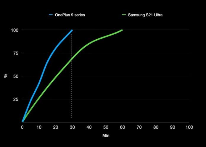 oneplus 9 pro charging chart