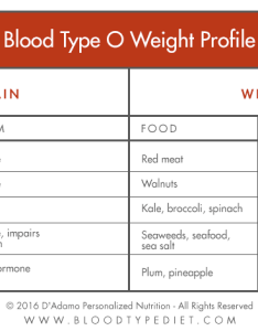 Blood tyoe  weight profile also sugar  the type diet  adamo personalized living rh northamericanpharmacal