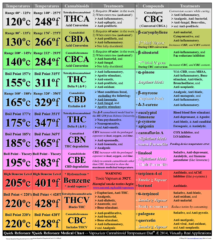 Different temperature settings will release types of cannabinoids with effects when vaping weed the chart below show you also focusvape pro herbal vaporizer review vape it now rh vapeitnow