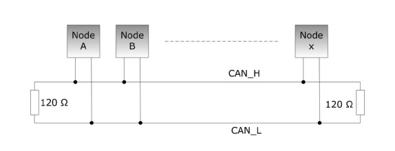 CAN Bus And SAE J1939 Wiring Requirements And Trouble