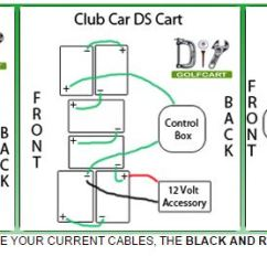 36 Volt Ez Go Golf Cart Solenoid Wiring Diagram Ford 302 Electronic Distributor How To Wire Accessories On Your - Locating 12 Volts | Diygolfcart.com