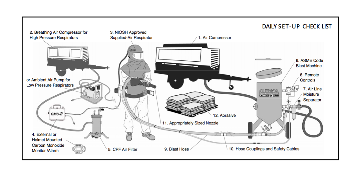 What Size Compressor is Required for Sandblasting