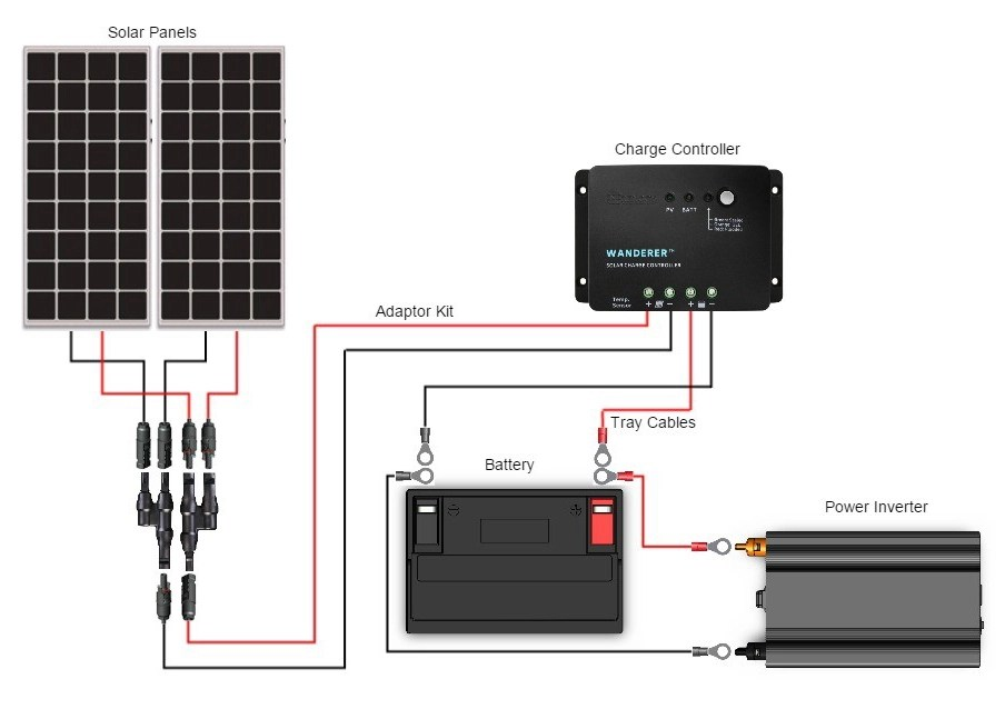 rv lithium battery wiring diagram blaupunkt 520 radio should i wire my panels in parallel or series? - renogy