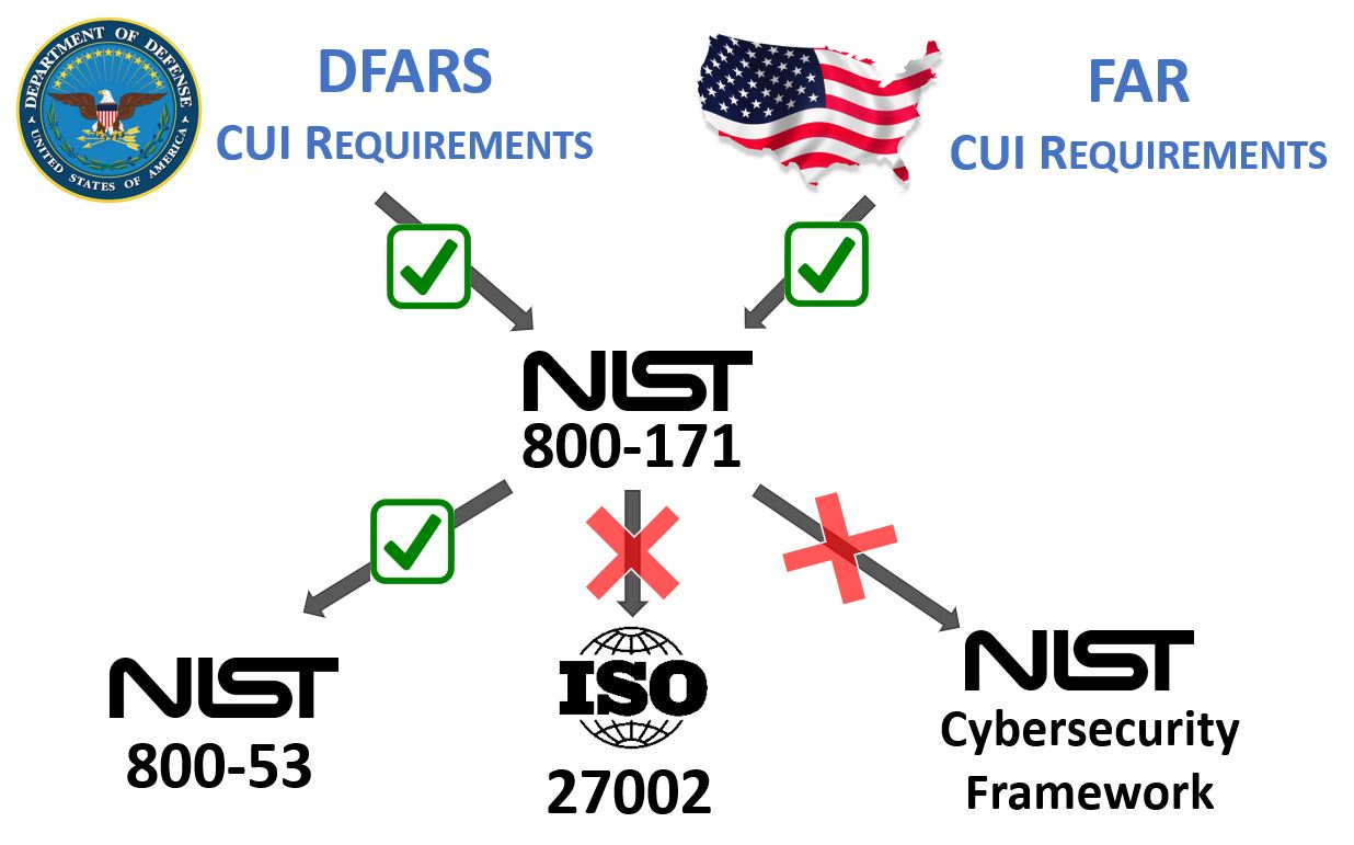 Nist 800171 Compliance Solutions