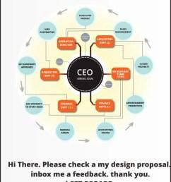 contest entry 3 for conveyor belt organizational chart [ 900 x 1535 Pixel ]