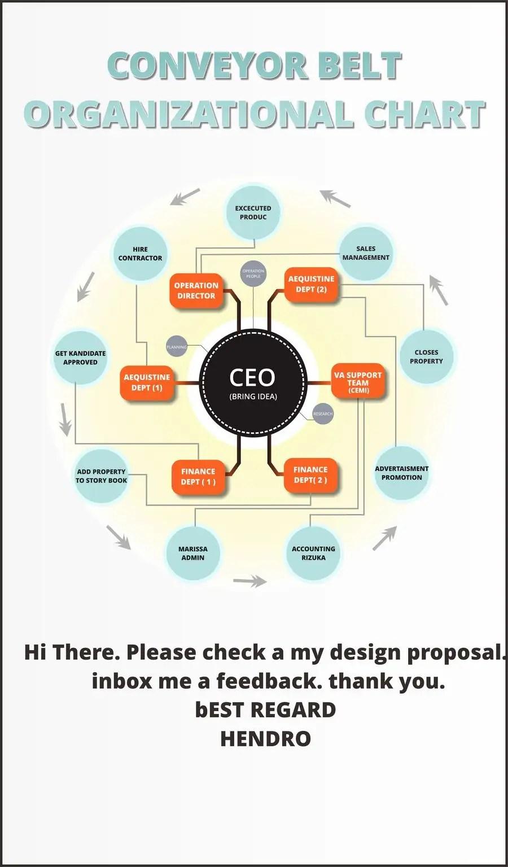 medium resolution of contest entry 3 for conveyor belt organizational chart