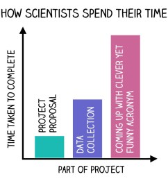 how scientists spend time jpg [ 990 x 990 Pixel ]