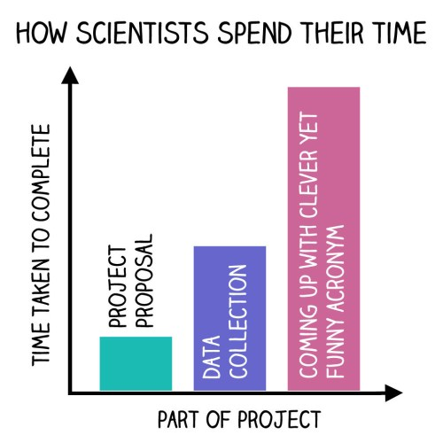 small resolution of how scientists spend time jpg