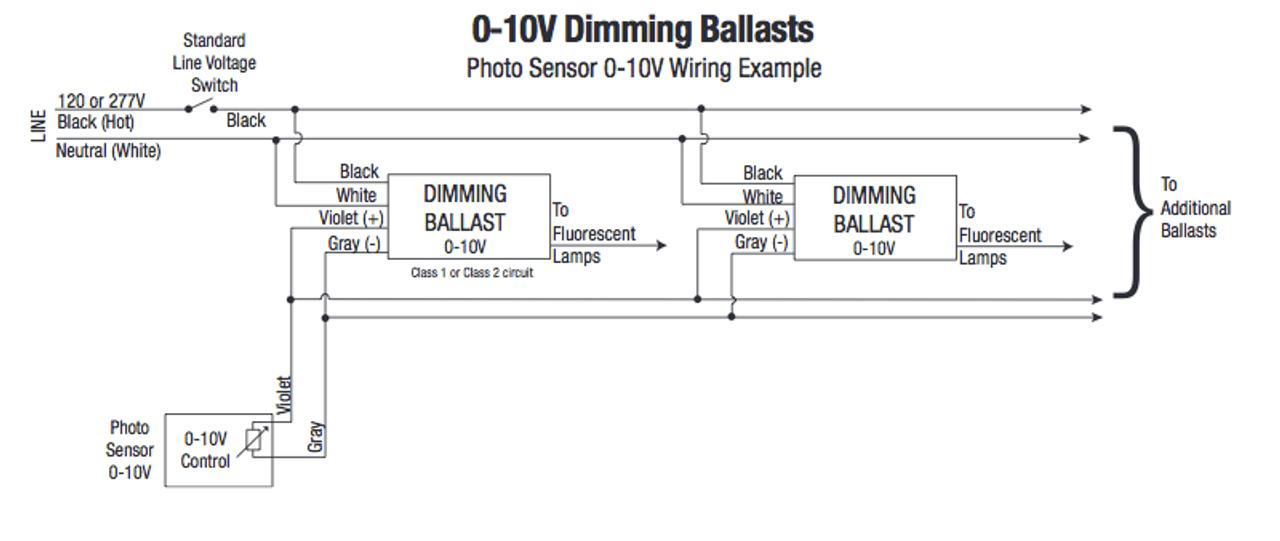 QT2X54/120PHO-DIM Sylvania 49673 Fluorescent T5HO Dimming