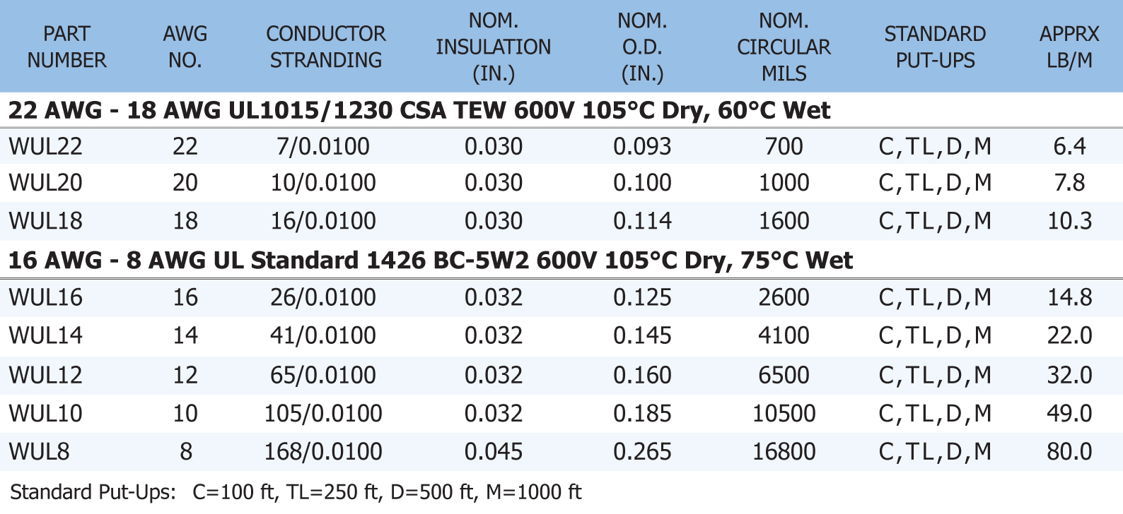 hight resolution of wire specifications see table