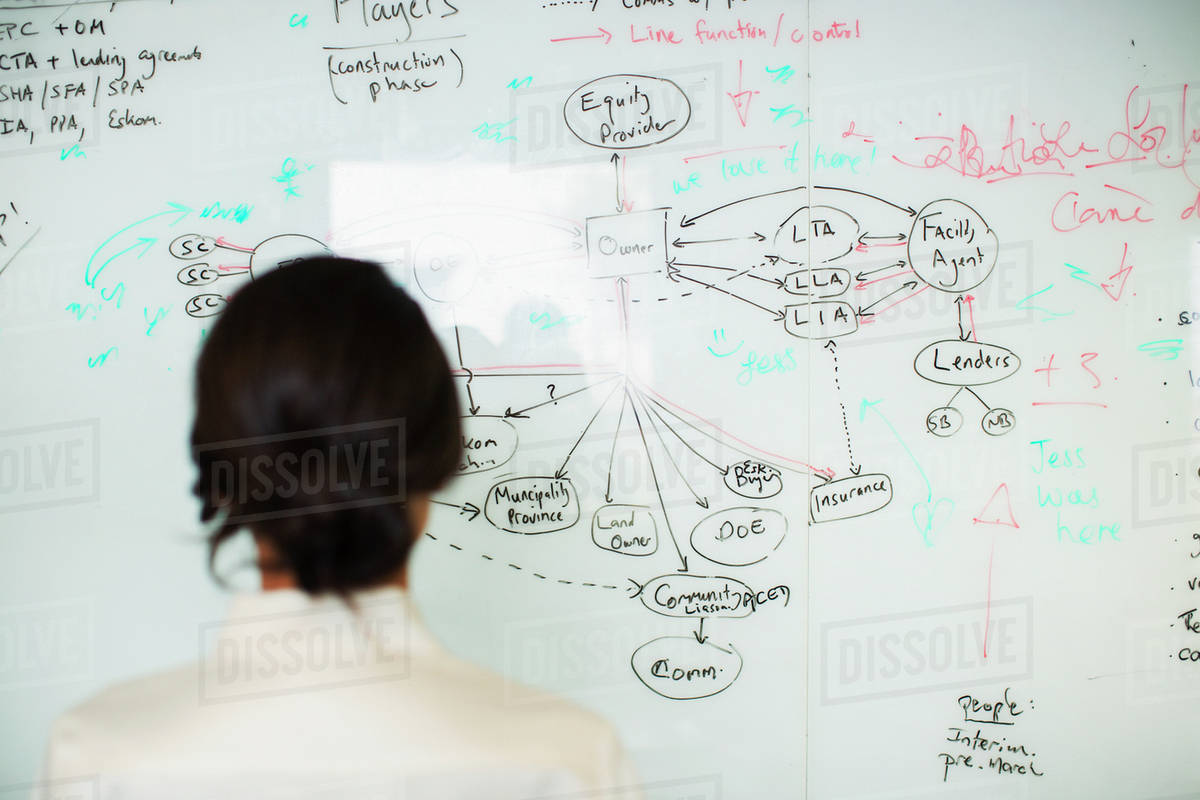 hight resolution of businesswoman drawing flow chart on whiteboard in office