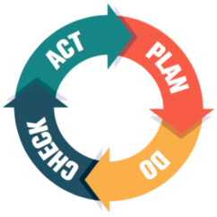 Pdca Cycle Diagram Lpg Wiring Cars Plan Do Check Act Creative Safety Supply Origins Of The