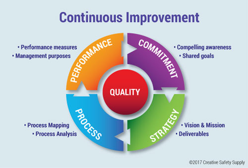 focusing on continuous improvement in the workplace