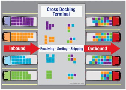Image result for cross docking