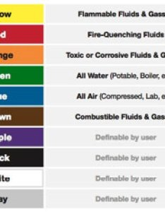 Color code chart pipe labeling also codes ansi asme  creative safety supply rh creativesafetysupply