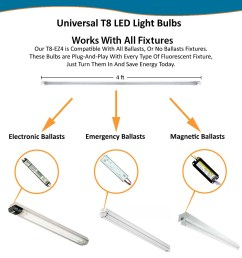 avoid initial labor cost by replacing the fluorescent tube with this compatible tube once fluorescent ballast fails there is no need to install a new  [ 1128 x 1241 Pixel ]