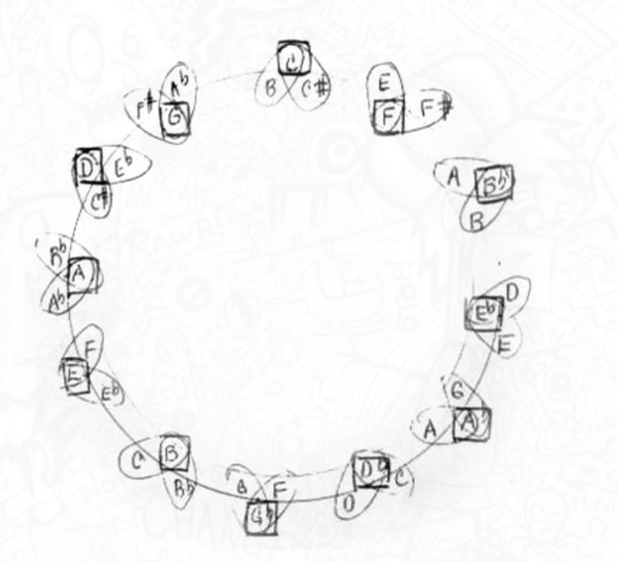 John Coltrane Draws a Mysterious Diagram Illustrating the