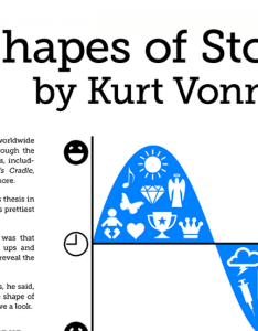 Kurt vonnegut diagrams the shape of all stories in  master   thesis rejected by chicago open culture also rh openculture