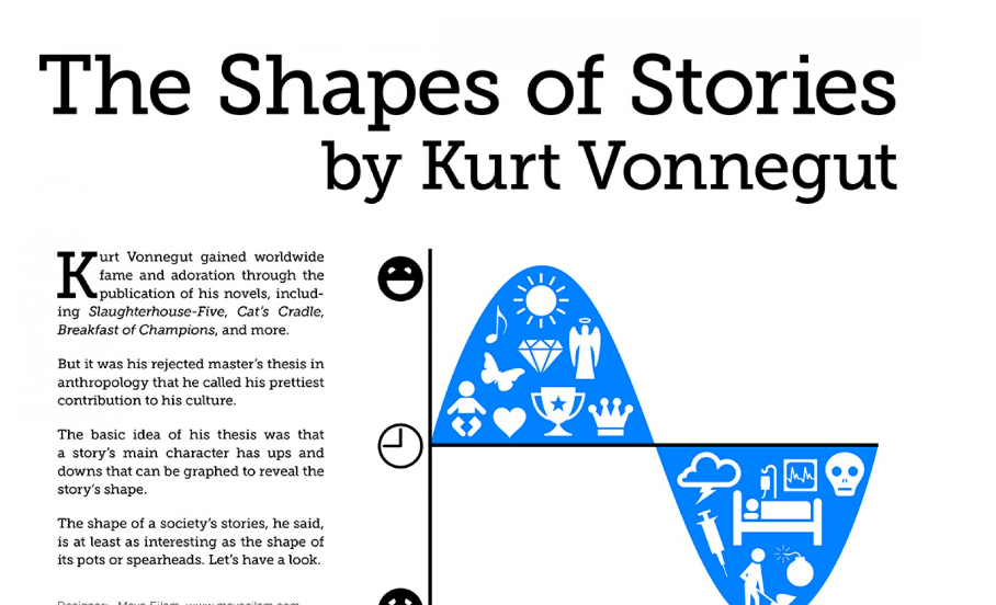 diagram my sentence online 2001 honda civic wiring stereo kurt vonnegut diagrams the shape of all stories in a master's thesis rejected by u. chicago ...
