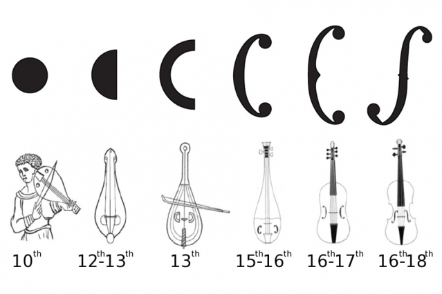 Why Violins Have F-Holes: The Science & History of a