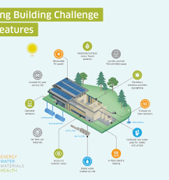 living building challenge features at the york region forest stewardship education centre [ 1440 x 965 Pixel ]