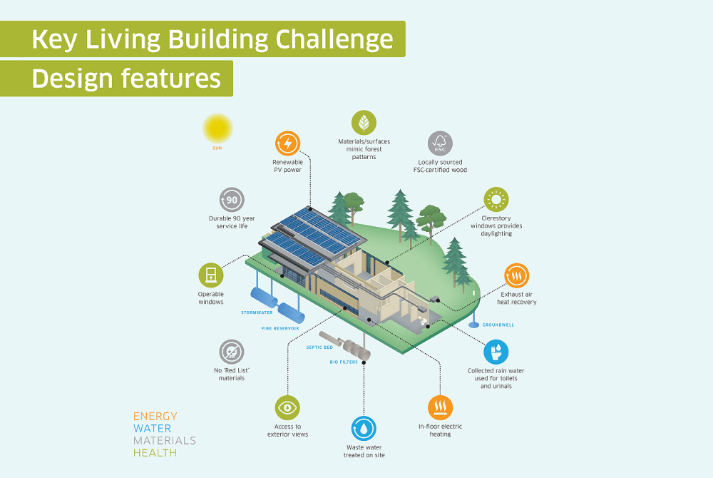 medium resolution of living building challenge features at the york region forest stewardship education centre