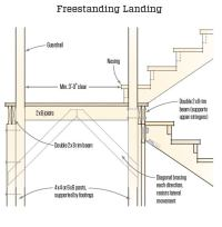 Landings for Deck Stairs | JLC Online | Decks, Staircases ...