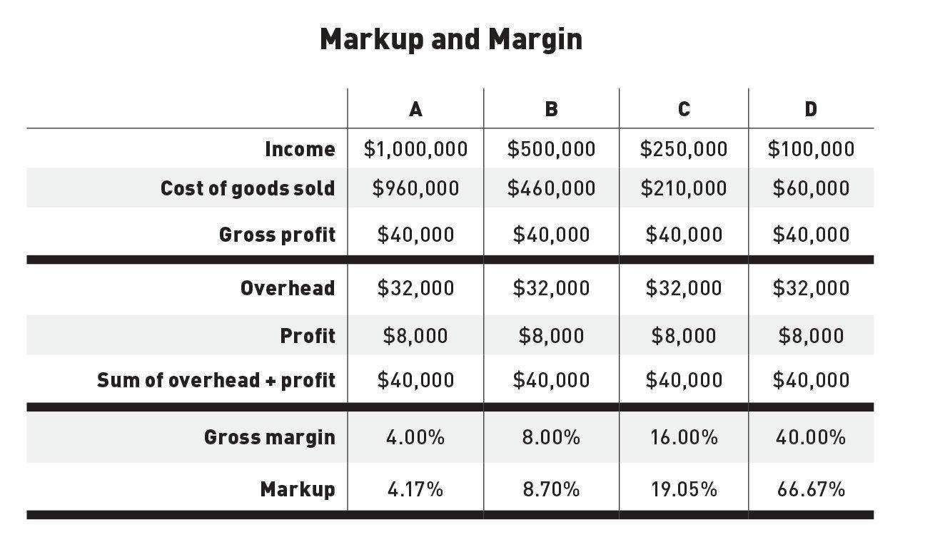 Markup and Margin  JLC Online  Finance Sales Business