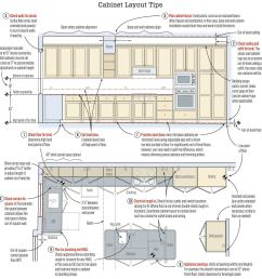 setting kitchen cabinets jlc online cabinets kitchen best kitchen wiring guidelines [ 1964 x 2000 Pixel ]