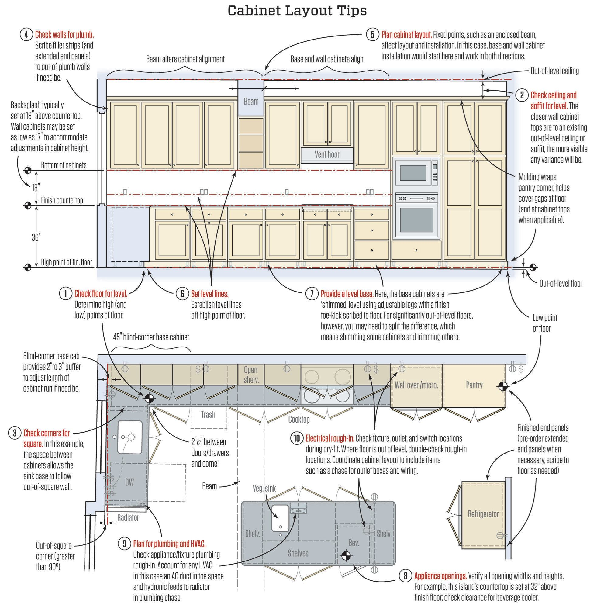 install shower plumbing diagram for toyota tundra engine setting kitchen cabinets | jlc online cabinets, kitchen, best practices, appliances, casework ...
