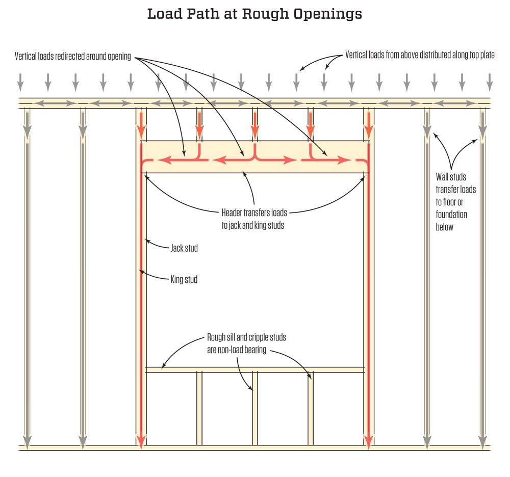 medium resolution of framing rough openings