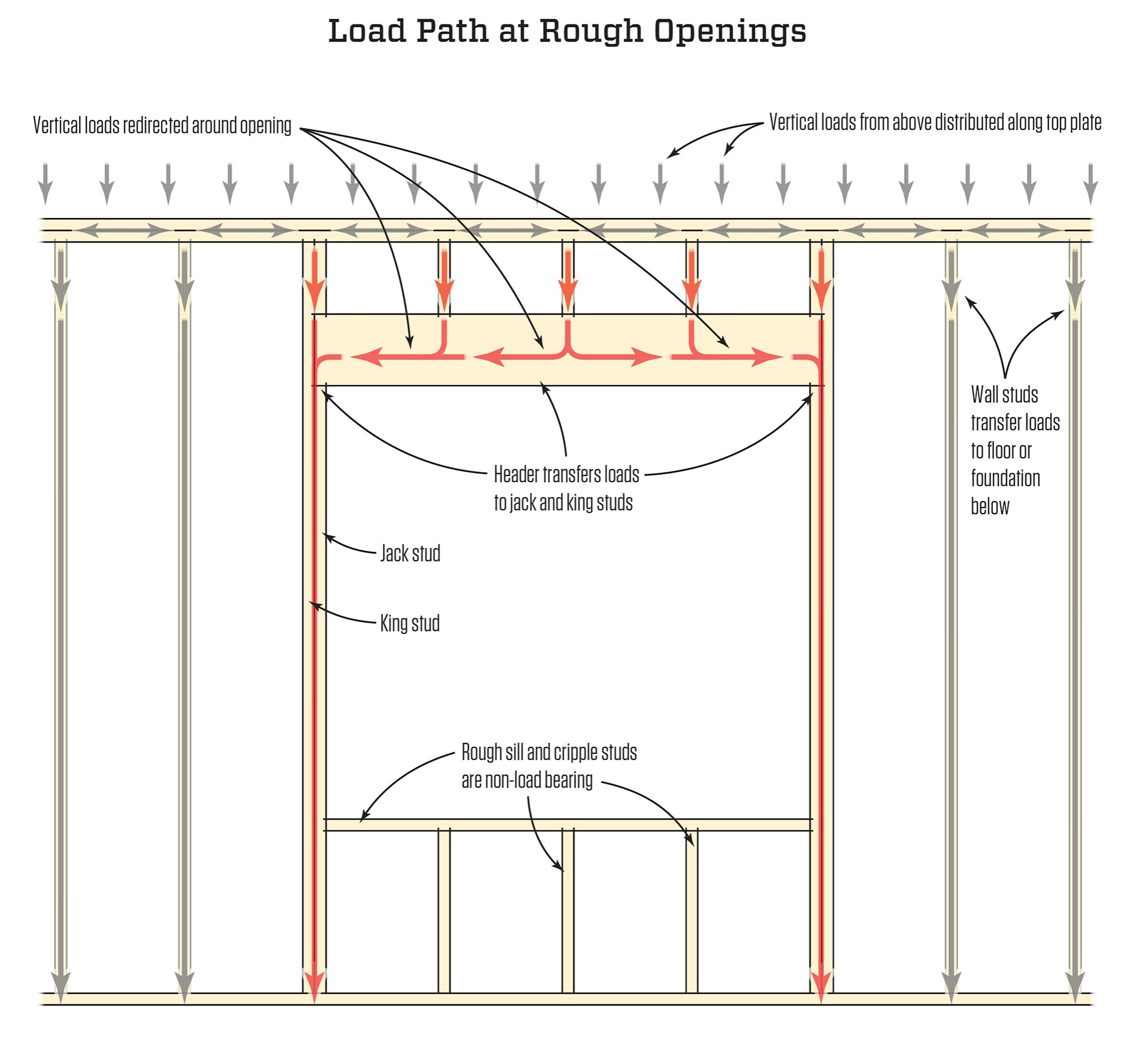 hight resolution of framing rough openings