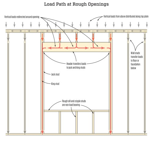 small resolution of framing rough openings