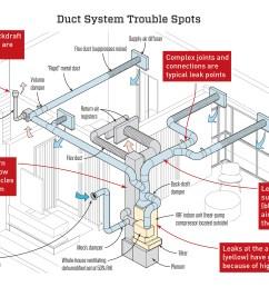 ac duct diagram wiring diagram details ac duct diagram [ 2900 x 1991 Pixel ]
