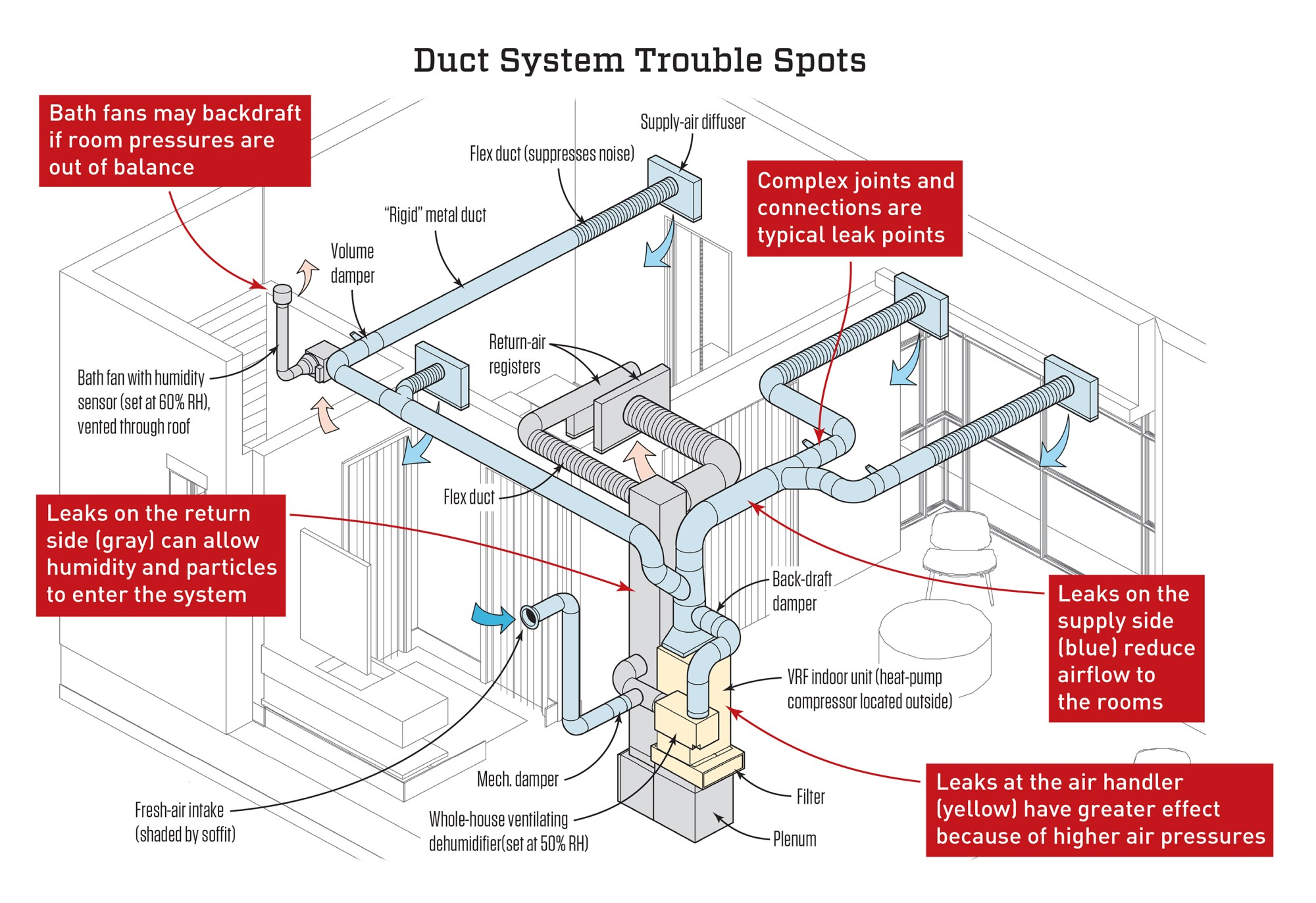 hight resolution of ac duct diagram wiring diagram details ac duct diagram
