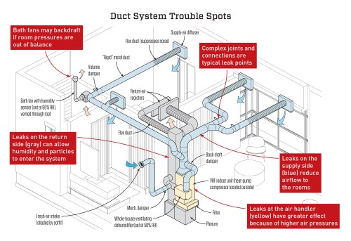 small resolution of ac duct diagram wiring diagram details ac duct diagram