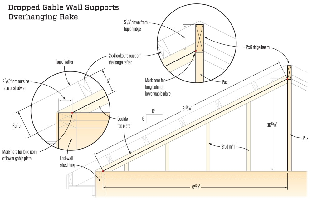 medium resolution of the triangular part of the gable wall is built after the rafters are installed the diagonal plates are 3 1 2 inches down from the tops of the rafters to