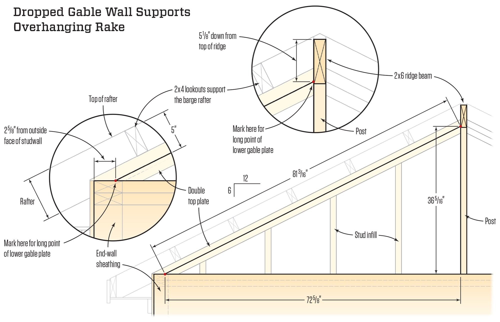 hight resolution of the triangular part of the gable wall is built after the rafters are installed the diagonal plates are 3 1 2 inches down from the tops of the rafters to