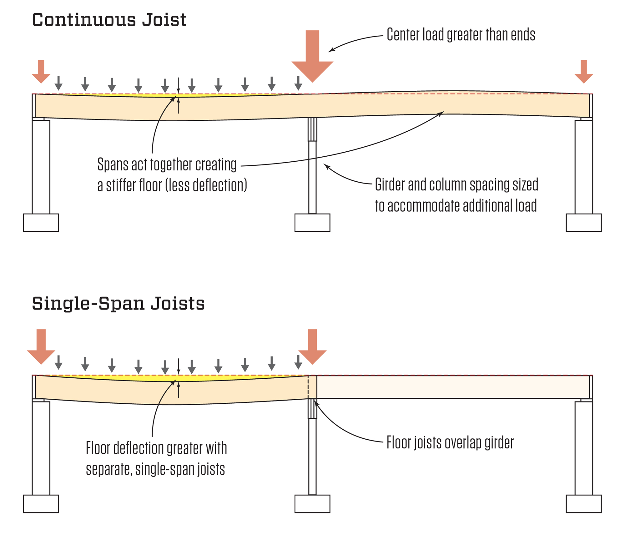 bending moment diagram for simply supported beam wiring 3 way switch with 4 lights continuous vs. single-span joists | jlc online framing, lumber