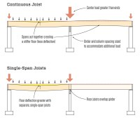 Continuous vs. Single-Span Joists | JLC Online | Framing ...