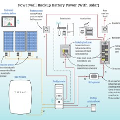 Powerwall 2 Wiring Diagram Automotive Electrical Tesla Battery Electric Wire