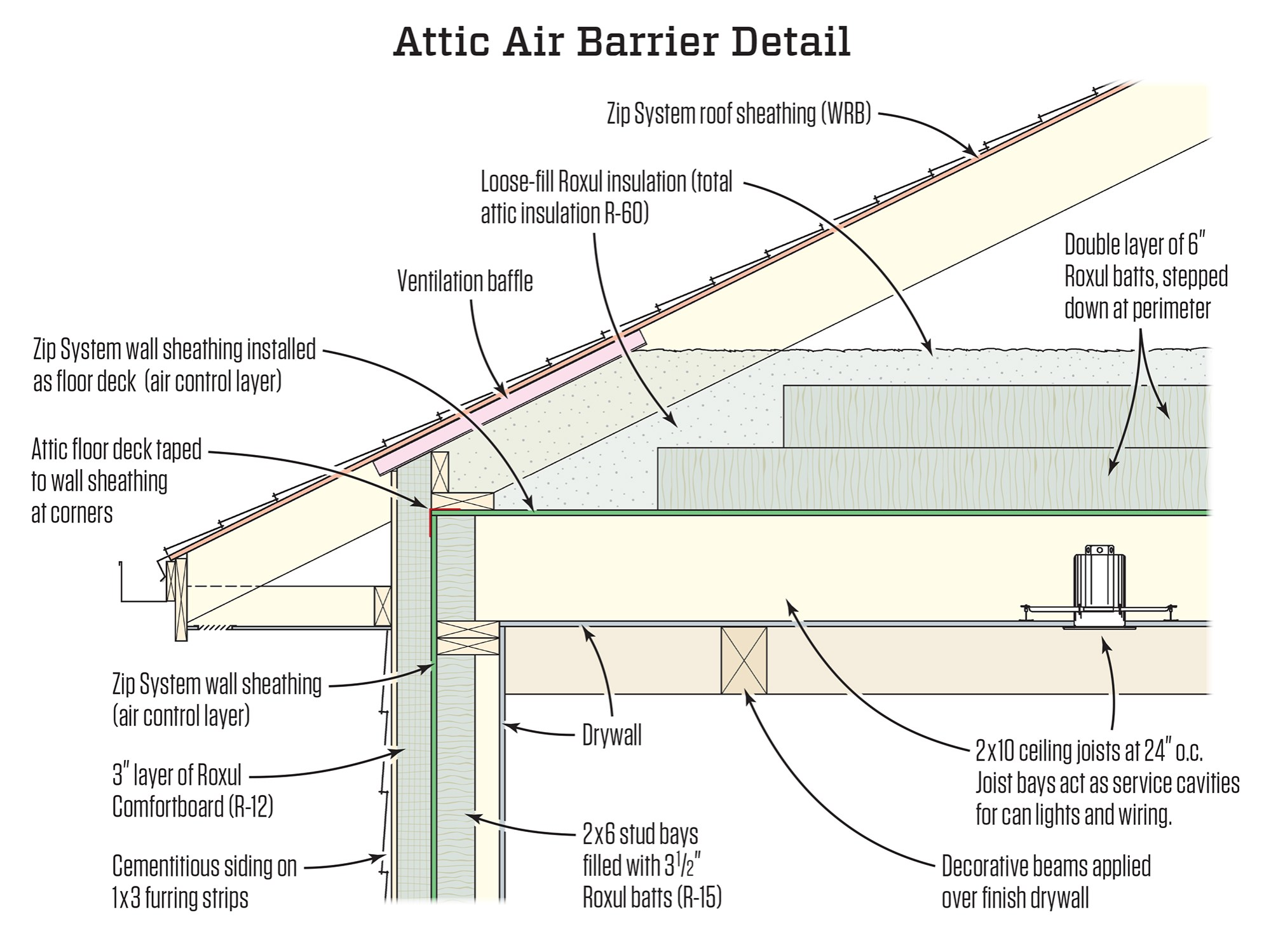 hight resolution of  layer that aligns perfectly with a fully sealed air barrier isolating the living space below from the unconditioned fully ventilated attic above